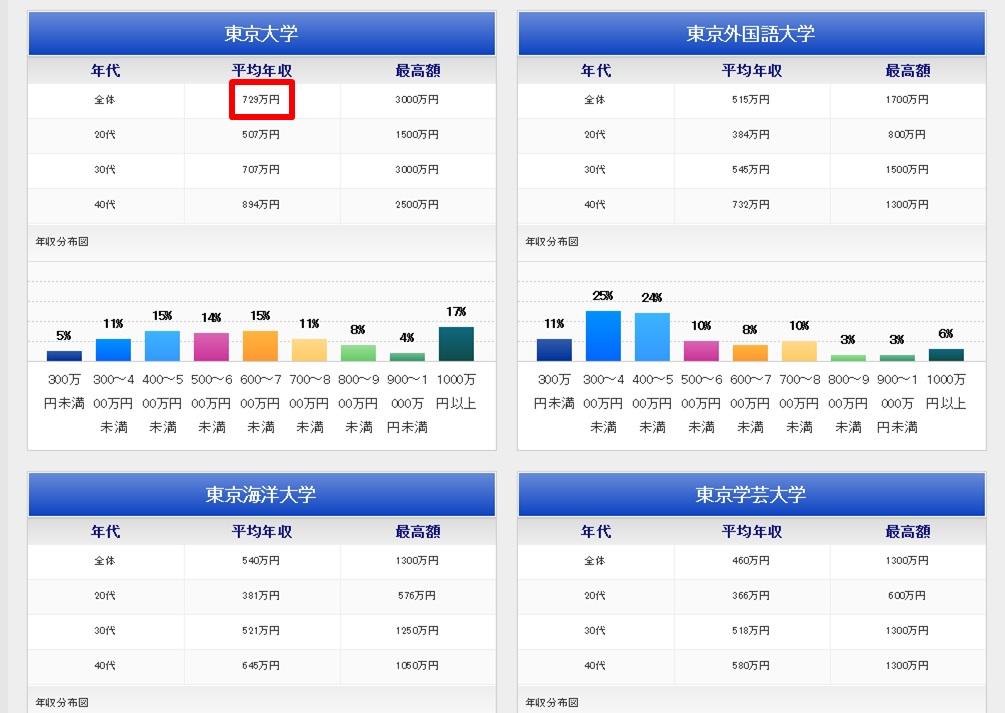 01東大卒の平均年収データの画像